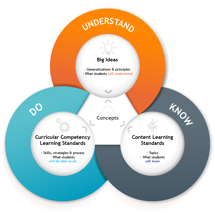 5 Key Changes in BC's New K-12 Curriculum: What are the