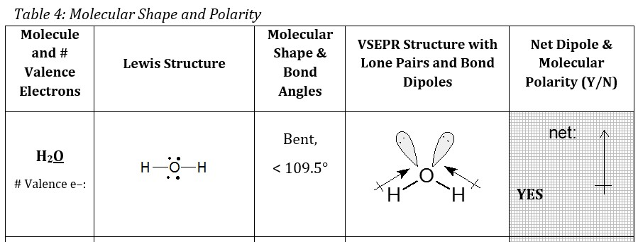 Figure 1. CHEM 140 Drylab Table example.