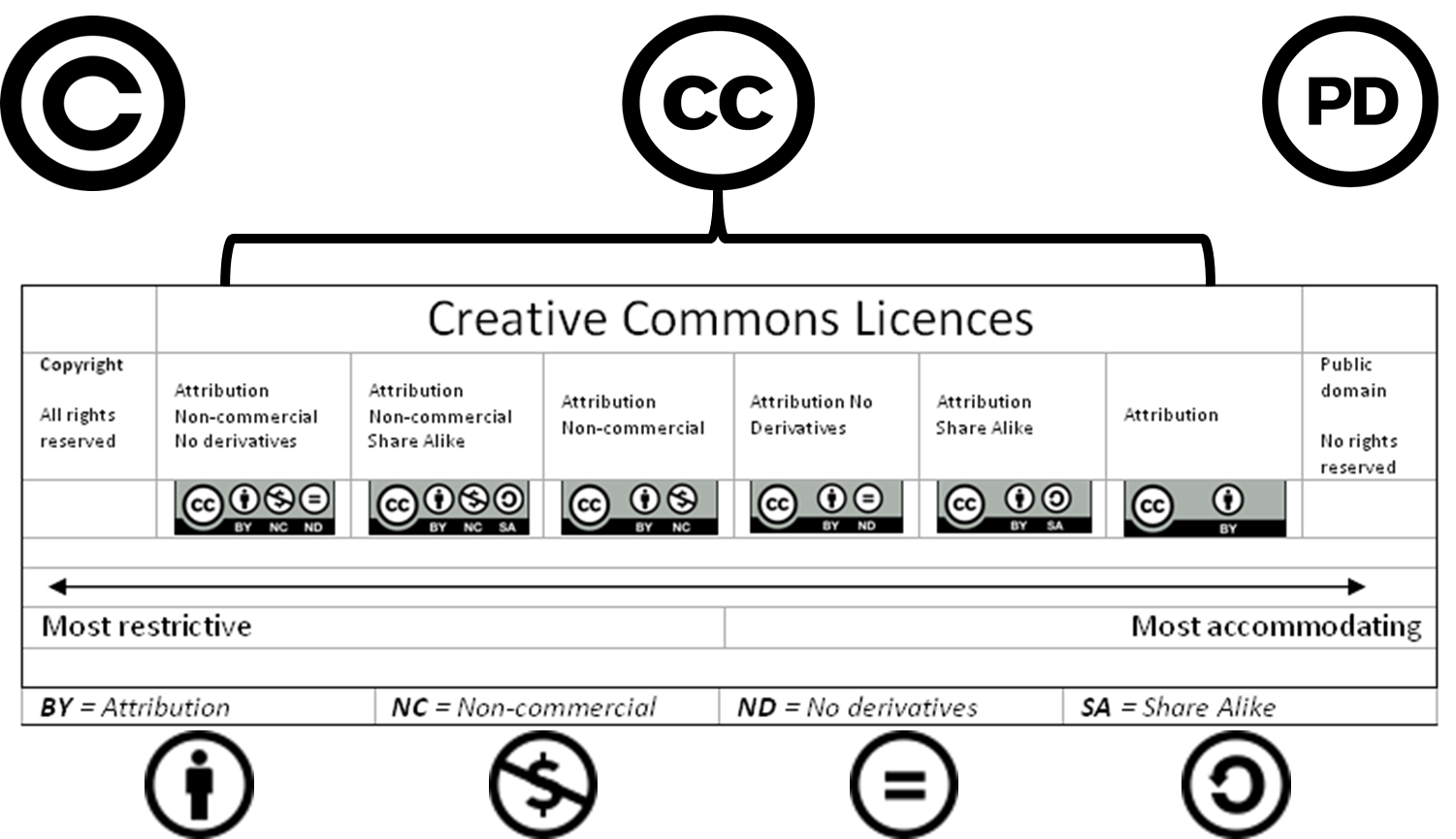 CreativeCommons_Spacebetween